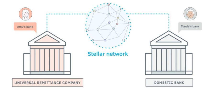 what are stellar lumens and how to buy them infographic